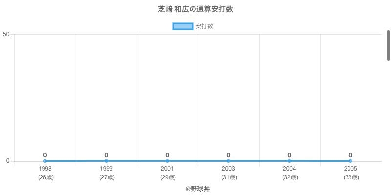 #芝﨑 和広の通算安打数