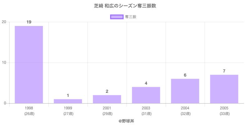 #芝﨑 和広のシーズン奪三振数