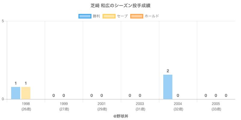 #芝﨑 和広のシーズン投手成績