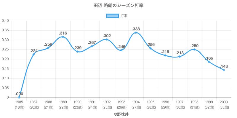 田辺 路朗のシーズン打率