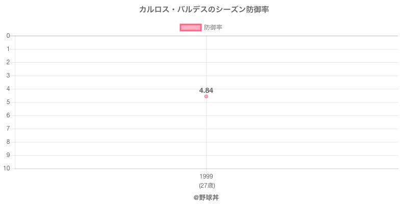 カルロス・バルデスのシーズン防御率