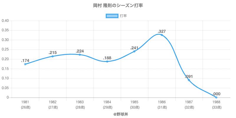 岡村 隆則のシーズン打率