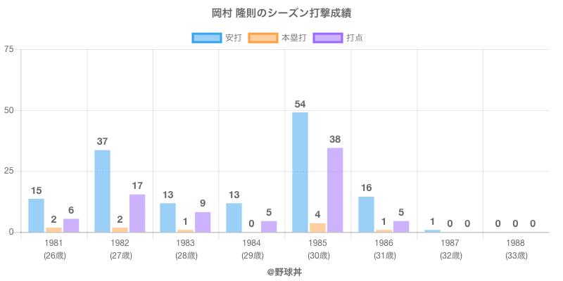 #岡村 隆則のシーズン打撃成績