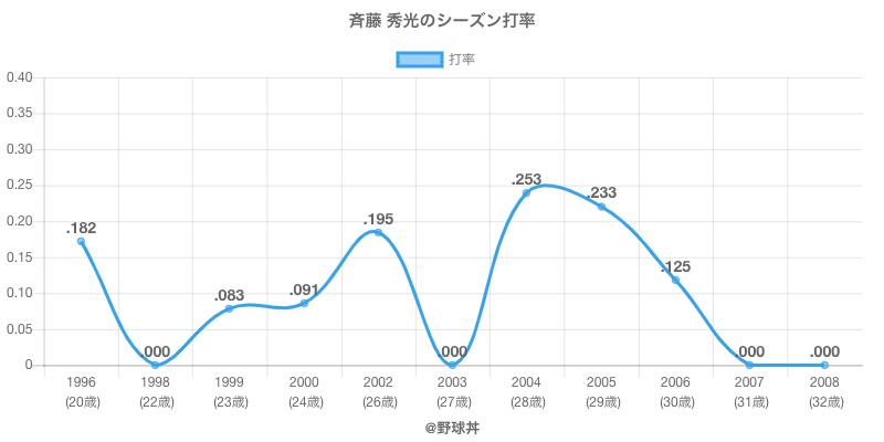 斉藤 秀光のシーズン打率