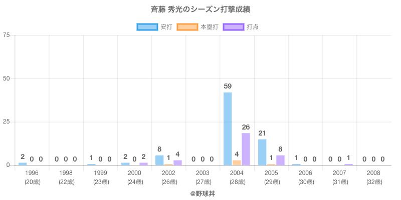 #斉藤 秀光のシーズン打撃成績