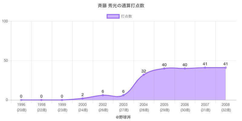 #斉藤 秀光の通算打点数