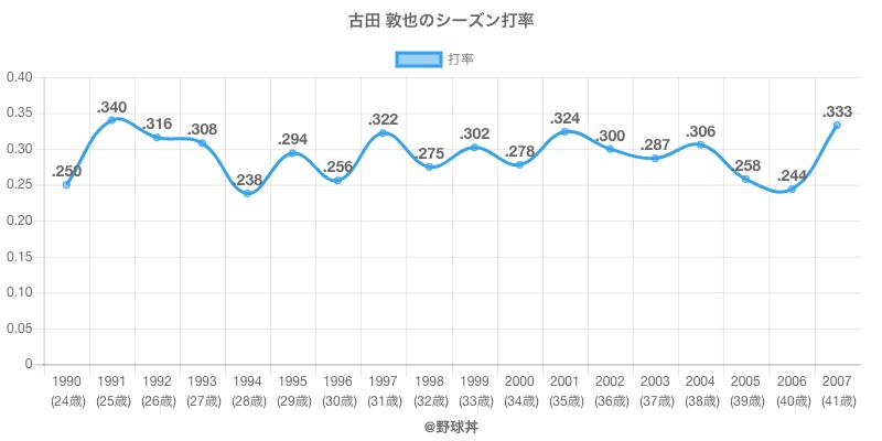 古田 敦也のシーズン打率