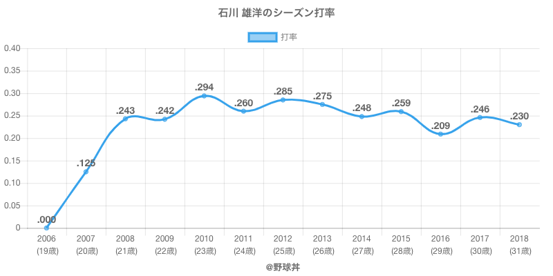 石川 雄洋のシーズン打率