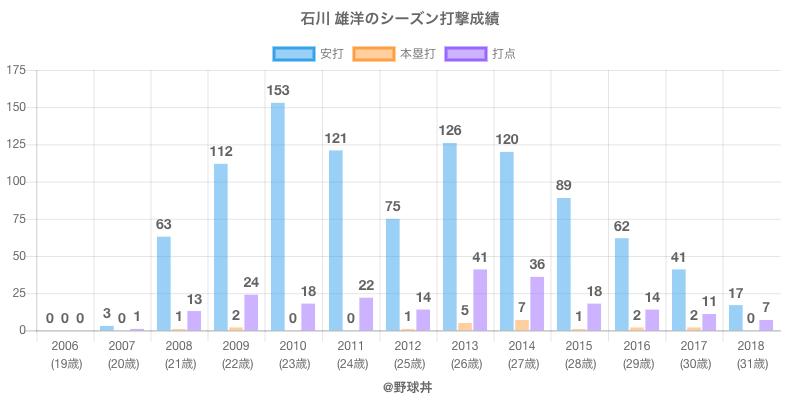 #石川 雄洋のシーズン打撃成績