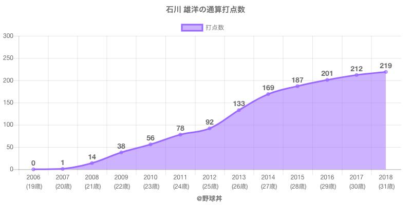 #石川 雄洋の通算打点数