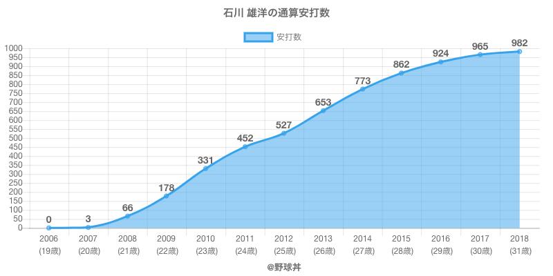 #石川 雄洋の通算安打数