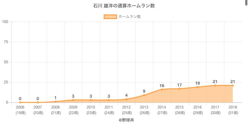 #石川 雄洋の通算ホームラン数