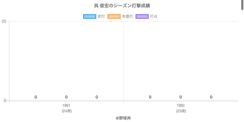 #呉 俊宏のシーズン打撃成績