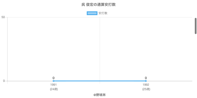 #呉 俊宏の通算安打数