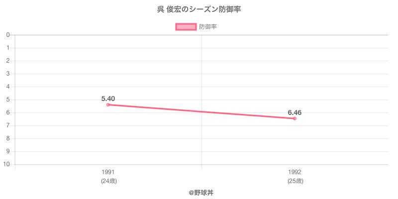呉 俊宏のシーズン防御率