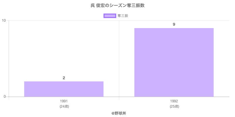 #呉 俊宏のシーズン奪三振数
