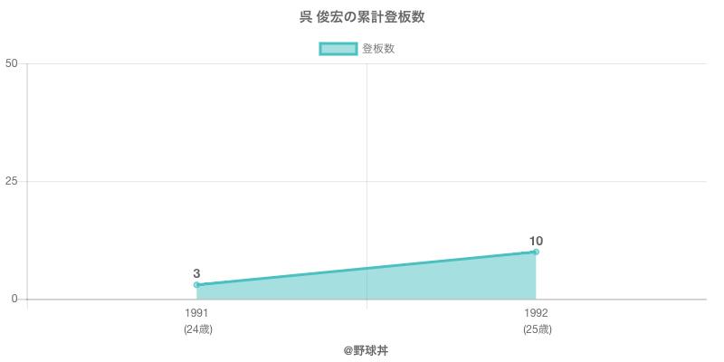 #呉 俊宏の累計登板数