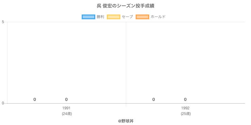 #呉 俊宏のシーズン投手成績
