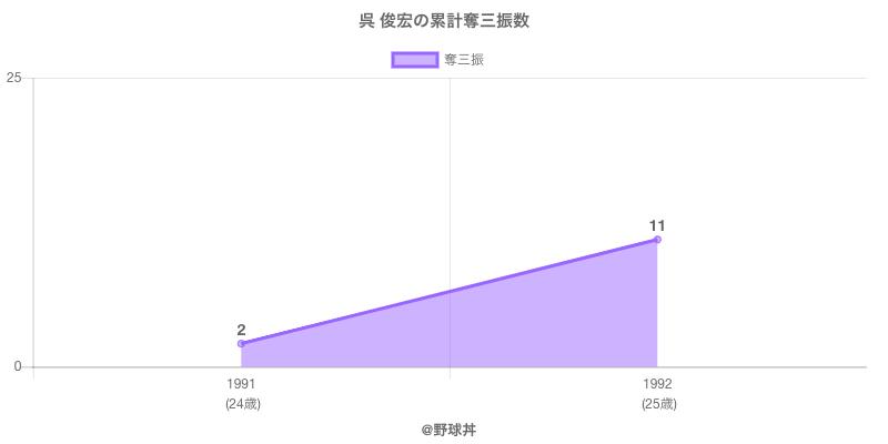 #呉 俊宏の累計奪三振数
