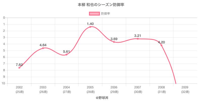 本柳 和也のシーズン防御率