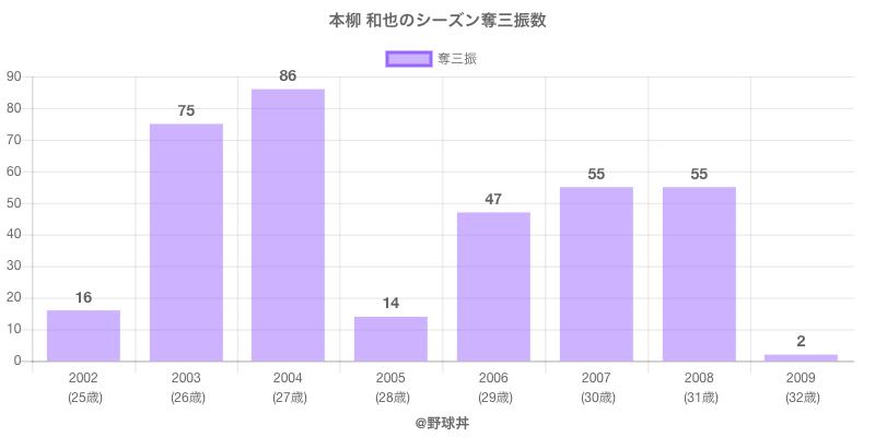#本柳 和也のシーズン奪三振数