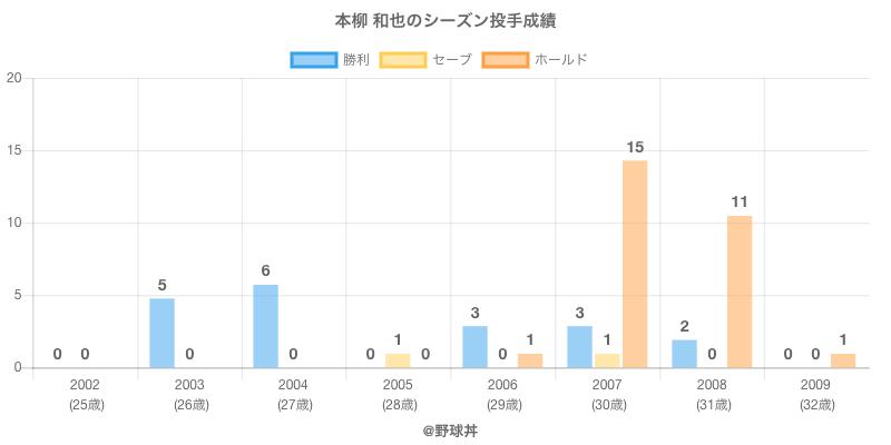 #本柳 和也のシーズン投手成績