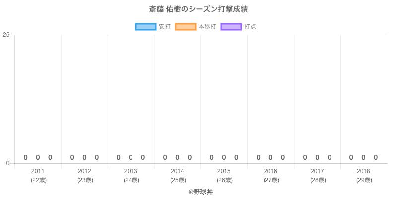 #斎藤 佑樹のシーズン打撃成績