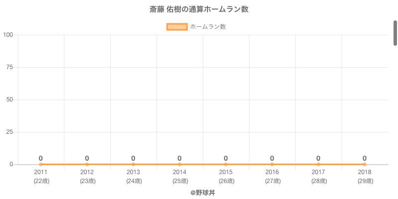 #斎藤 佑樹の通算ホームラン数