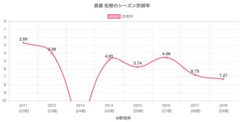 斎藤 佑樹のシーズン防御率