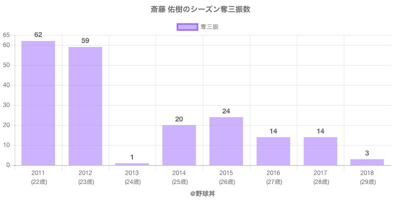 #斎藤 佑樹のシーズン奪三振数