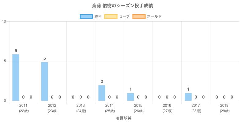 #斎藤 佑樹のシーズン投手成績