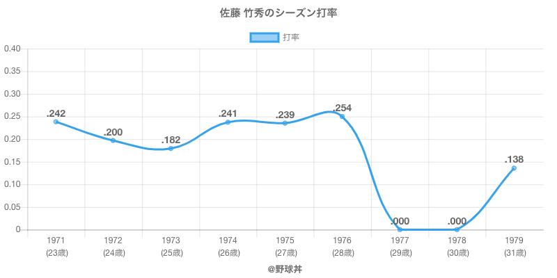 佐藤 竹秀のシーズン打率