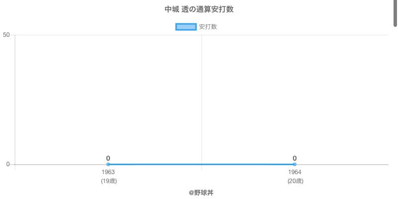 #中城 透の通算安打数