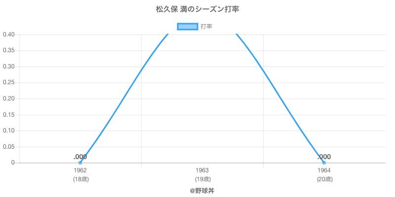 松久保 満のシーズン打率