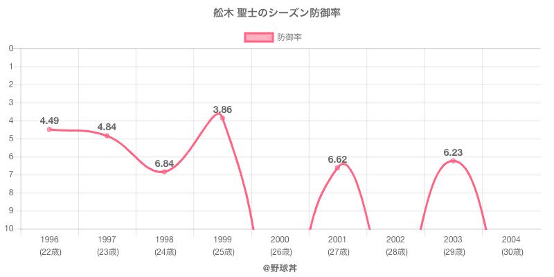 舩木 聖士のシーズン防御率
