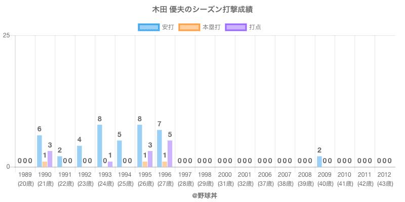 #木田 優夫のシーズン打撃成績