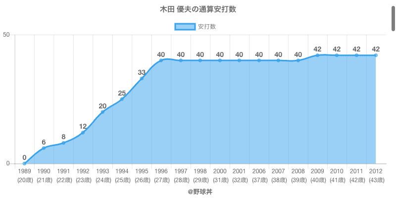 #木田 優夫の通算安打数