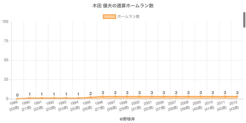 #木田 優夫の通算ホームラン数