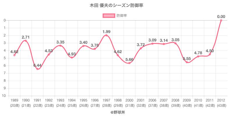 木田 優夫のシーズン防御率