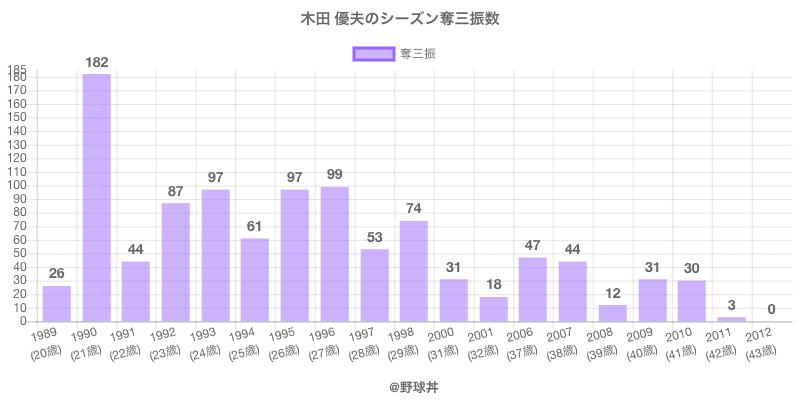 #木田 優夫のシーズン奪三振数