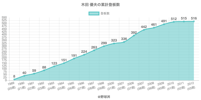 #木田 優夫の累計登板数