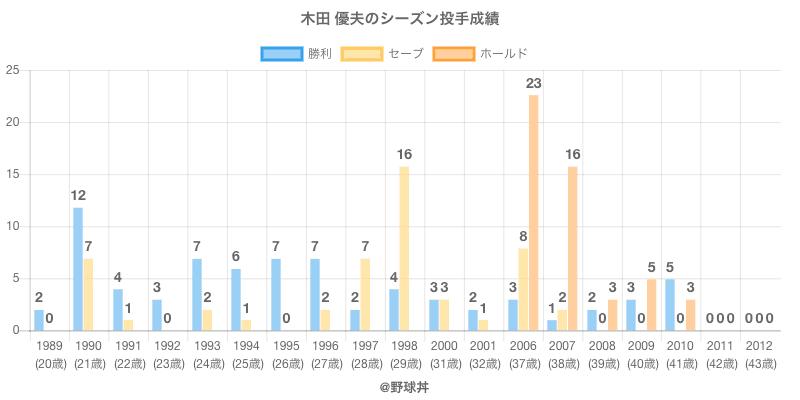 #木田 優夫のシーズン投手成績