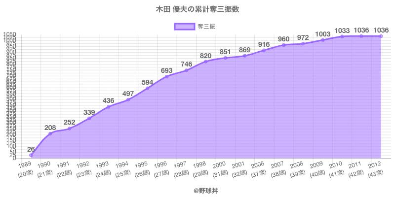 #木田 優夫の累計奪三振数