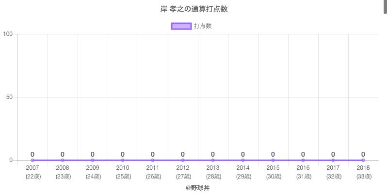#岸 孝之の通算打点数
