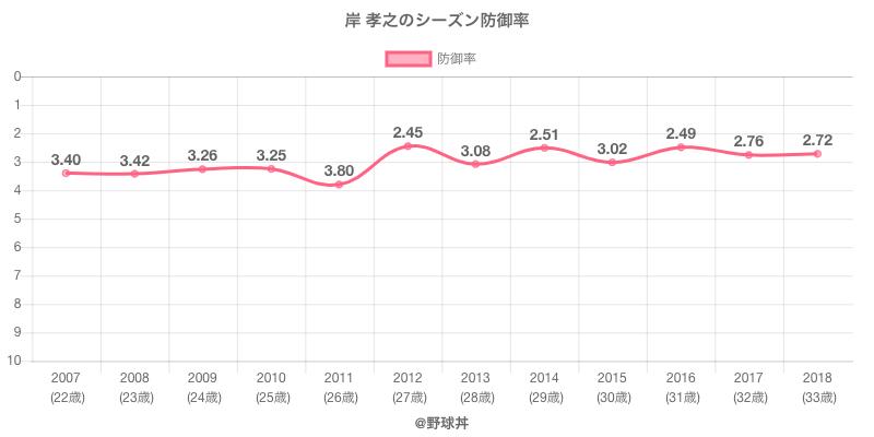 岸 孝之のシーズン防御率