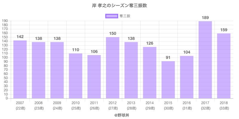 #岸 孝之のシーズン奪三振数