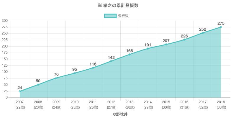 #岸 孝之の累計登板数