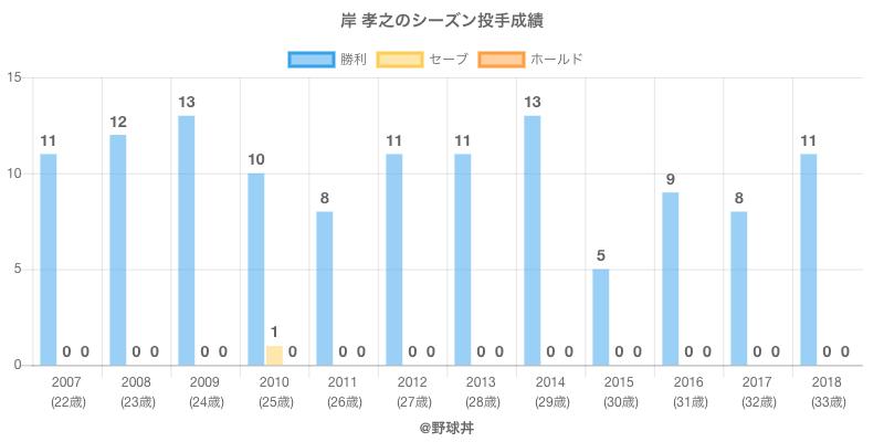 #岸 孝之のシーズン投手成績