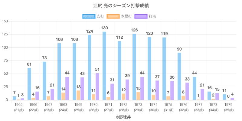 #江尻 亮のシーズン打撃成績