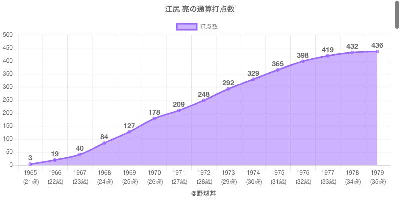#江尻 亮の通算打点数